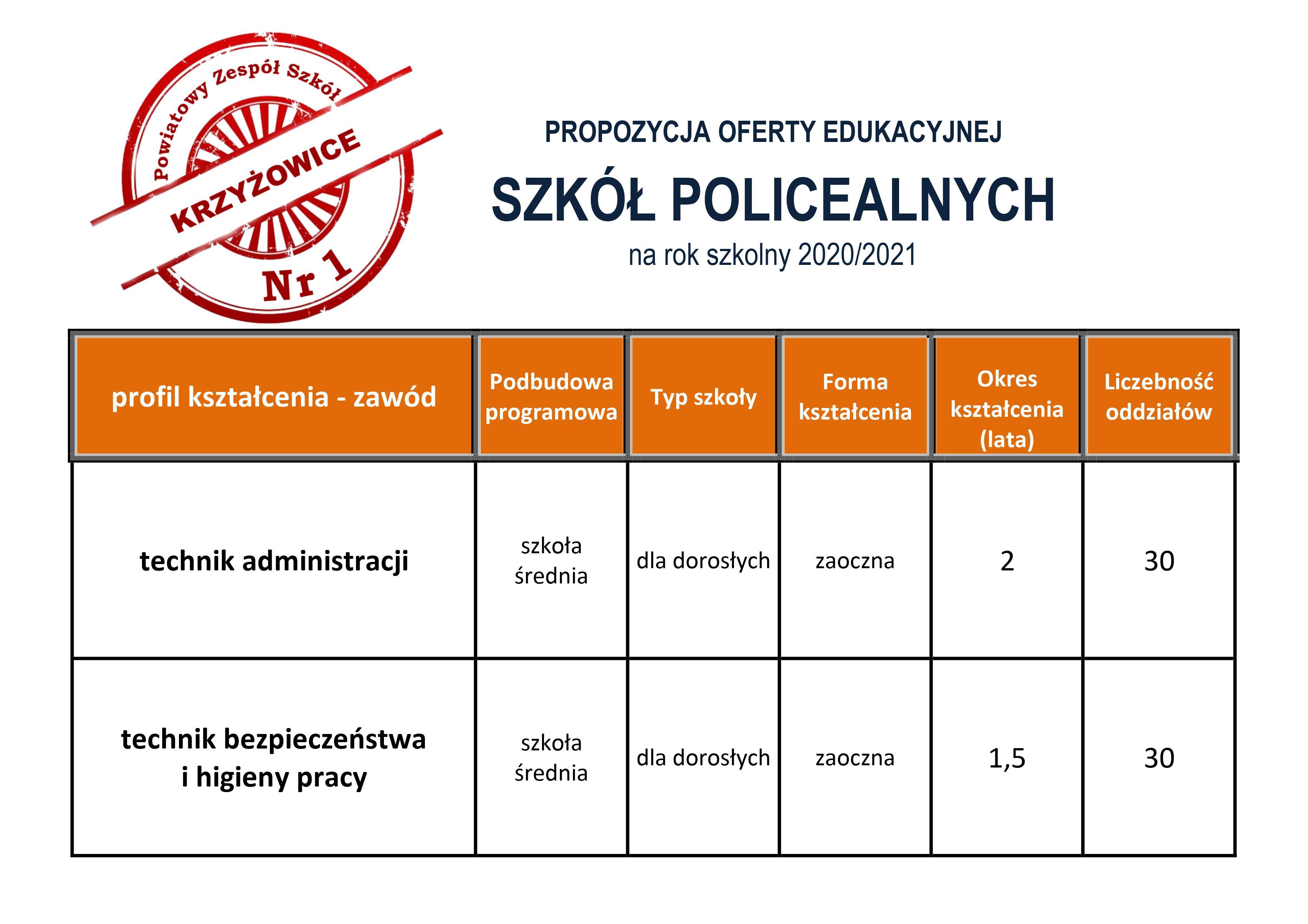 policealne